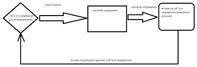 узагальнена схема керування